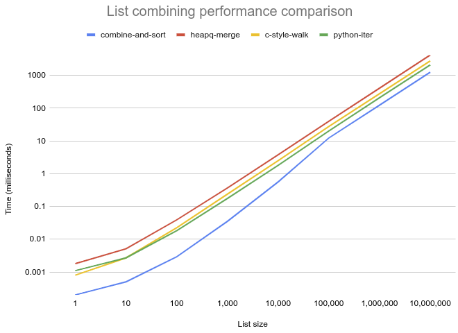 Performance comparison of list merge functions
