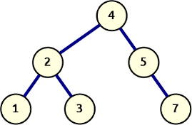 A simple binary search tree.