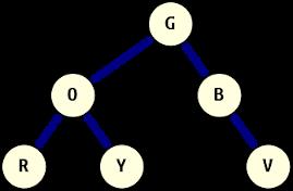 Example binary tree, with text values