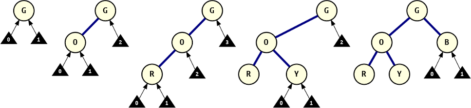 The tree construction process, made visible with the intermediate trees and the relative branch_id of each attachment locus.