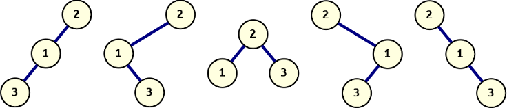 Three distinct binary trees with identical pre-order.