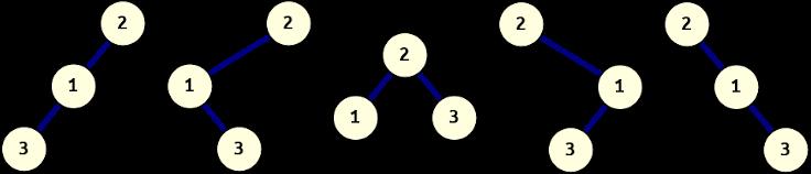 Three distinct binary trees with identical pre-order.