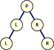 """A tree with two 2-node legs, one with repeating values """"L"""", the other """"R""""."""