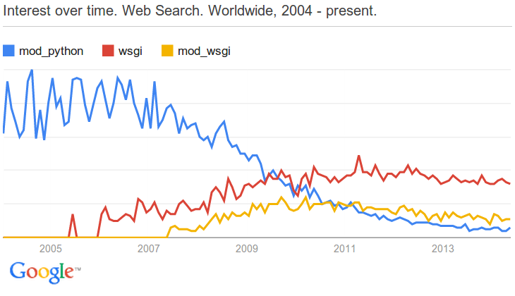 The popularity of mod_python slowly declines and is overtaken by mod_wsgi and WSGI